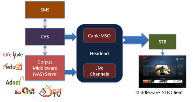 Corpus Middleware platform to power VOD services on BCN Cable Network.